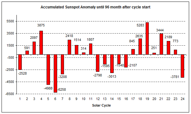 Current Solar Cycle Weakest In 2 Centuries! And Grant