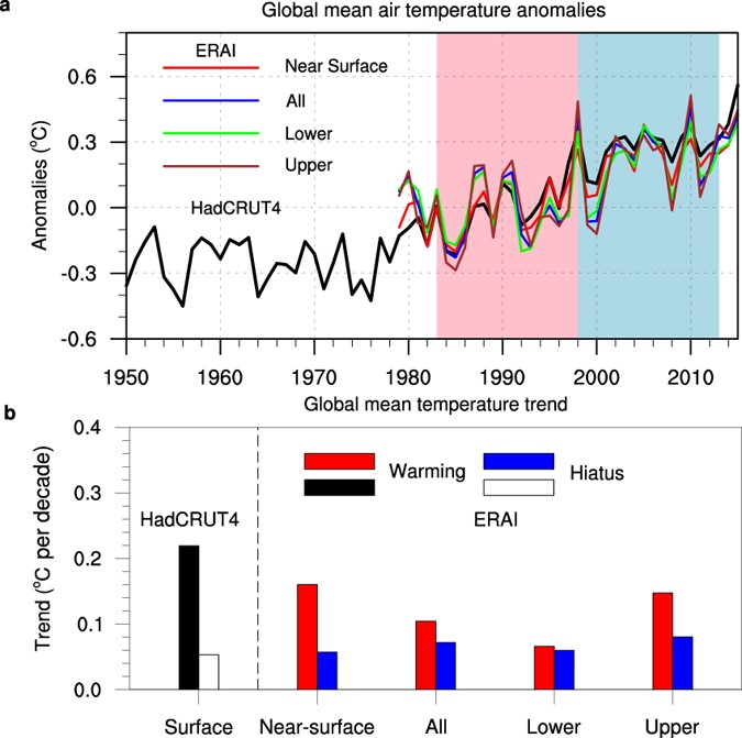Believe it global warming hiatus real chinese and japanese a global mean temperature anomalies from 1950 to 2015 and b linear trends of global mean temperature for near surface ie the lowest atmospheric ccuart Choice Image